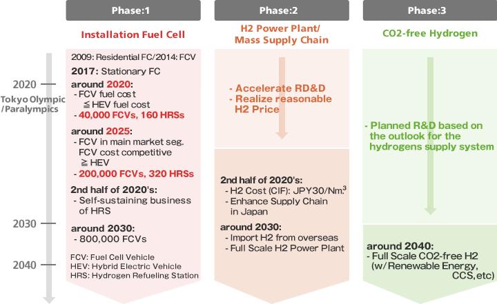 Hydrogen Energy Vision | Hydrogen Energy Navi